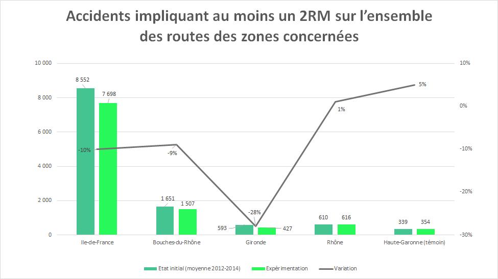 Accidents impliquant au moins un deux-roues motorisé sur l'ensemble des routes des zones concernées par l'expérimentation de circulation inter-file